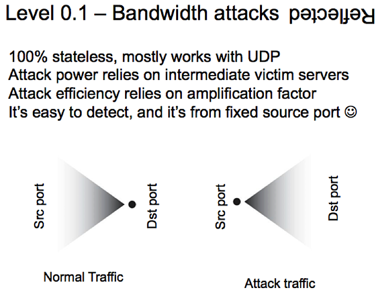 Bandwidth attacks reflection hit con
