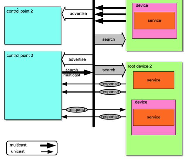 SSDP Attack Prevention for M-Search Attacks