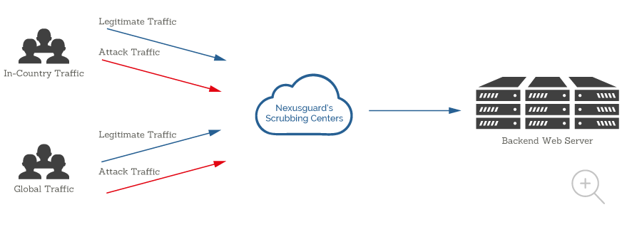 See how Nexusguard SPE Cloud model works