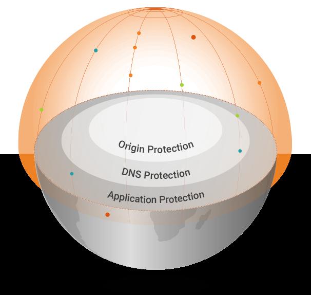 3-Pillar Cybersecurity Platform